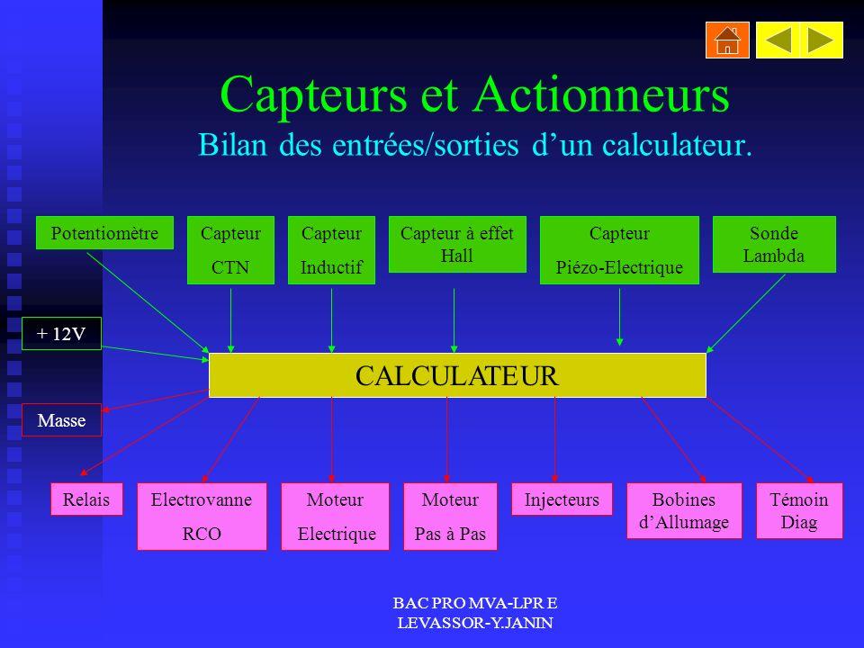 Capteurs et Actionneurs Bilan des entrées/sorties d'un calculateur.