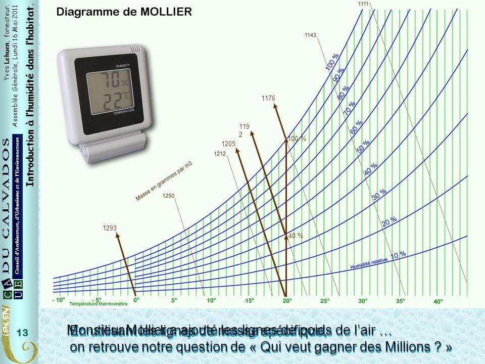 Masse Spécifique 1176. 100 % 1192. 40 % 1205. 1293. Monsieur Mollier a ajouté les lignes de poids de l'air …