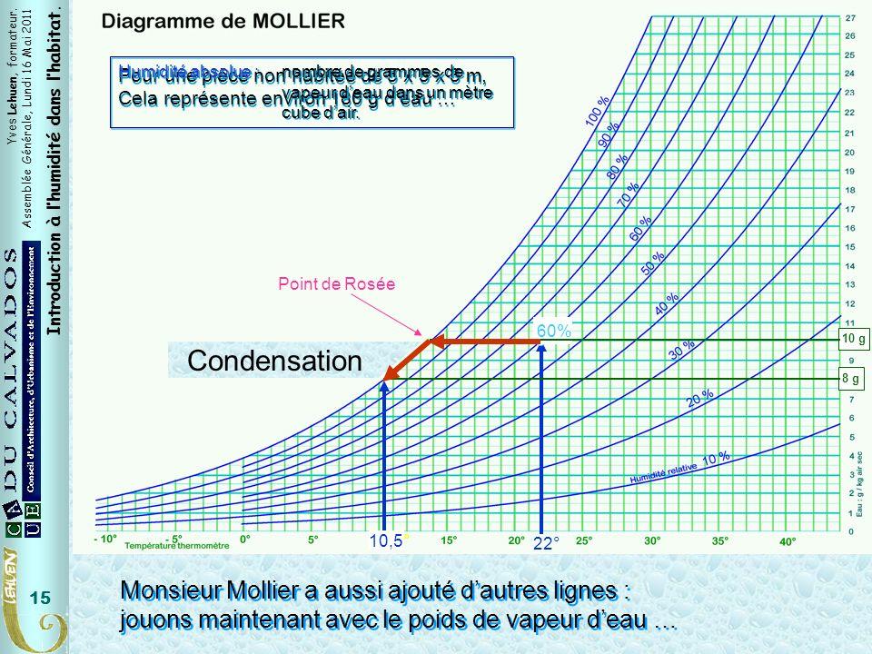 Condensation Condensation