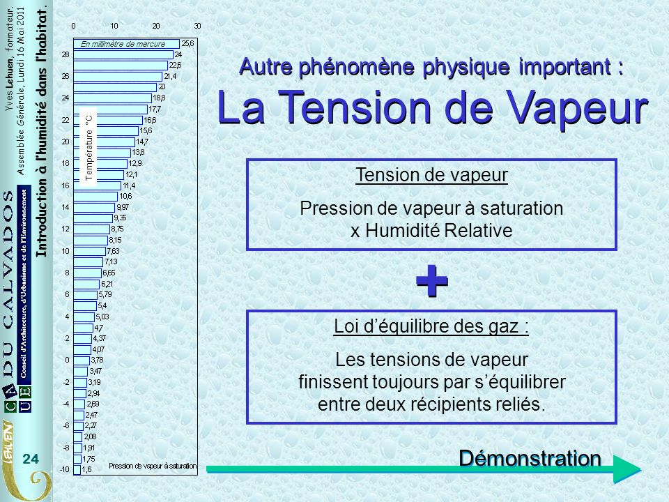 + La Tension de Vapeur Tension de Vapeur