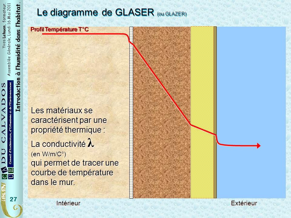 T° Le diagramme de GLASER (ou GLAZER)