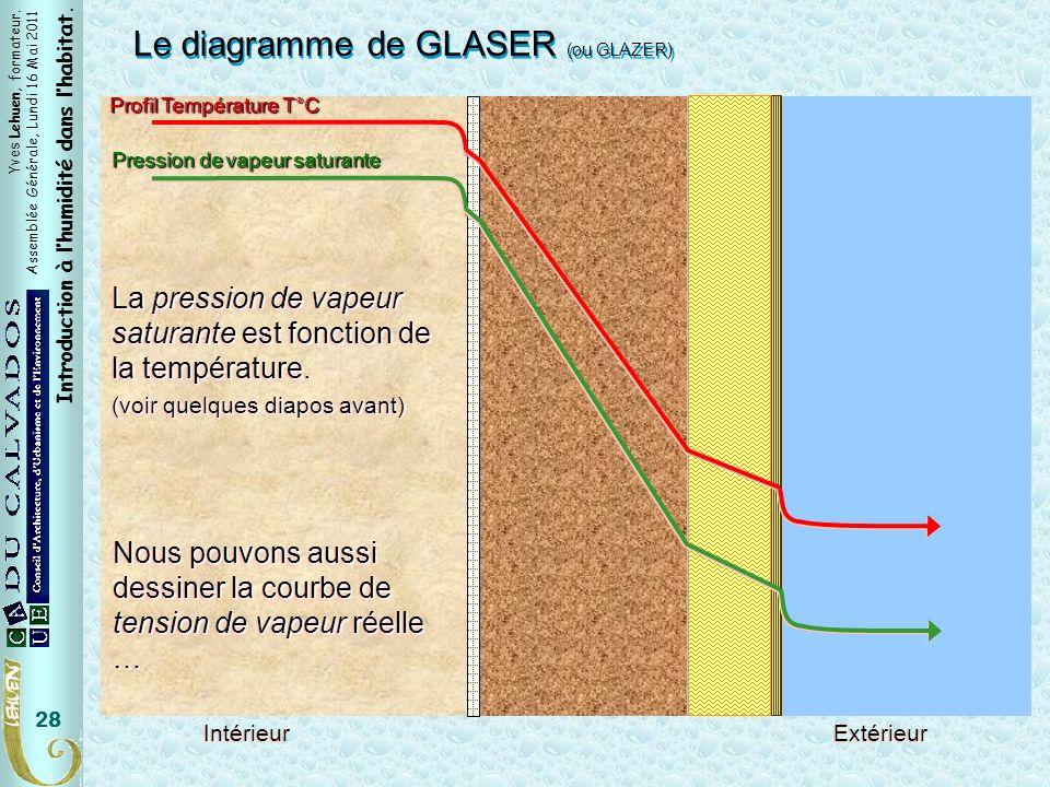 Pv saturante Le diagramme de GLASER (ou GLAZER)