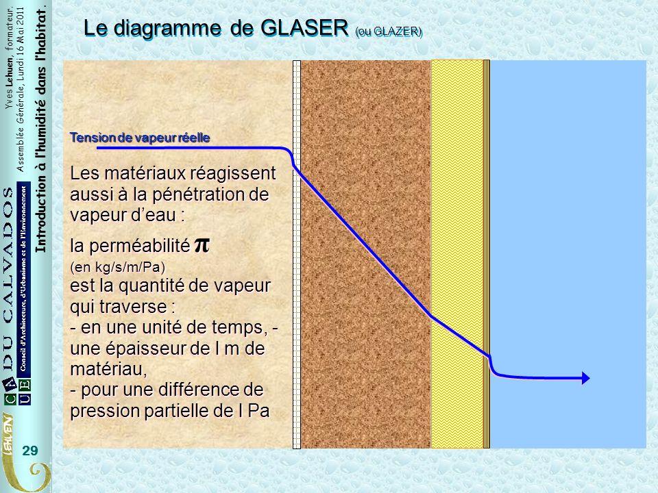 Pv Réelle Le diagramme de GLASER (ou GLAZER)