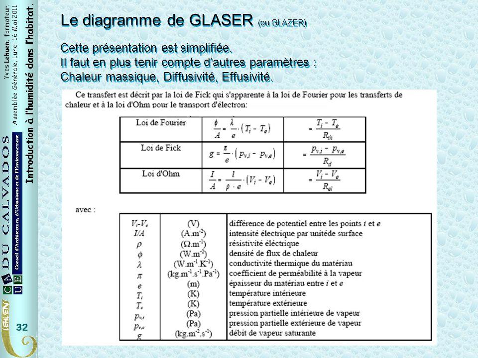 Loi de Fick Le diagramme de GLASER (ou GLAZER)