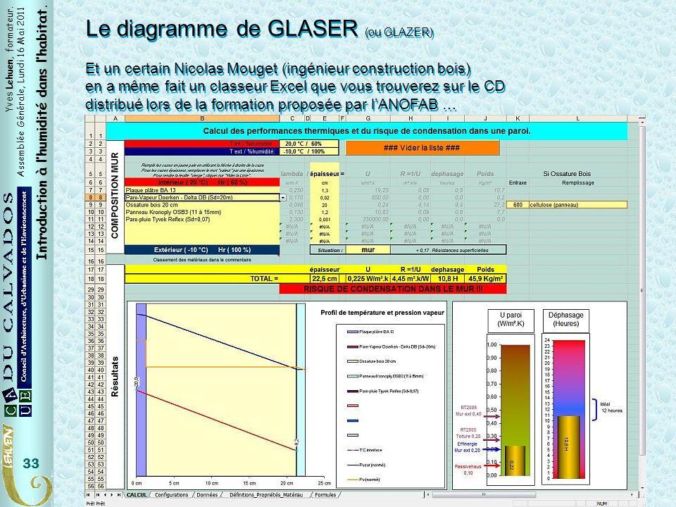 Tableur Mouget Le diagramme de GLASER (ou GLAZER)