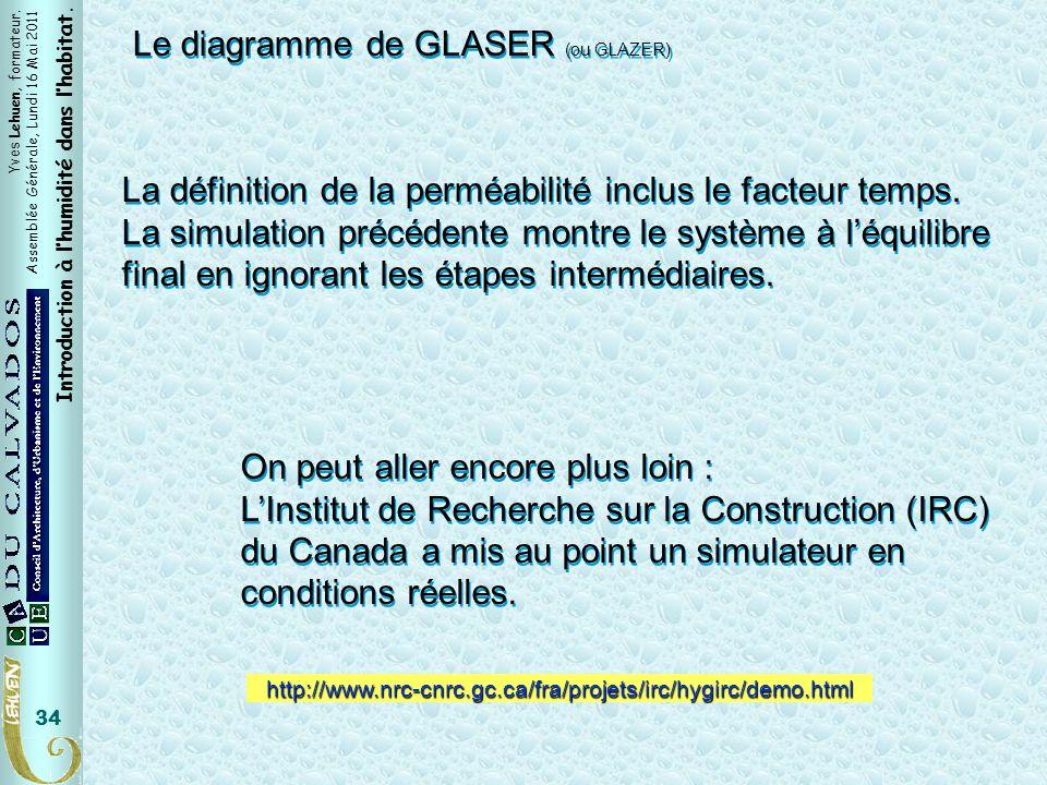IRC Le diagramme de GLASER (ou GLAZER)