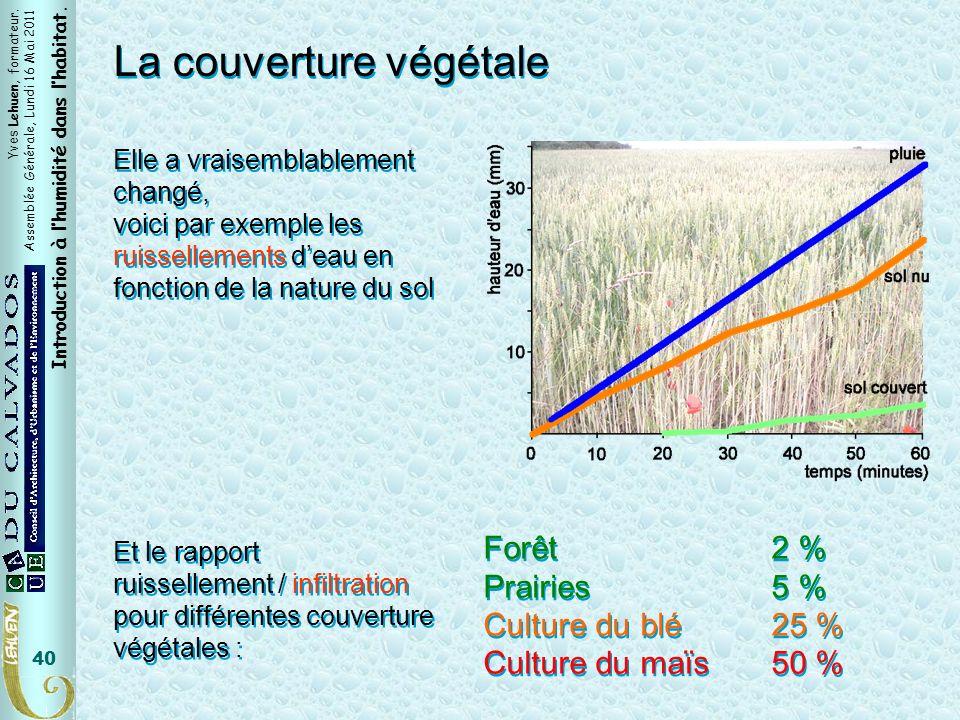 La couverture végétale