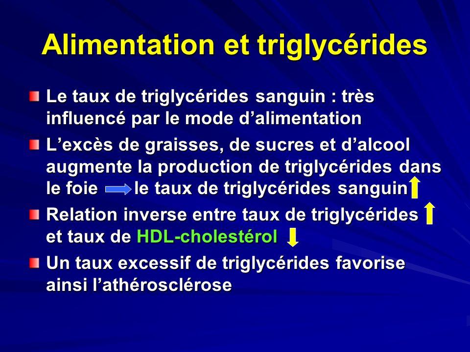 Alimentation et triglycérides