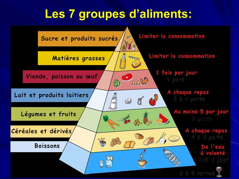 Les 7 groupes d'aliments:
