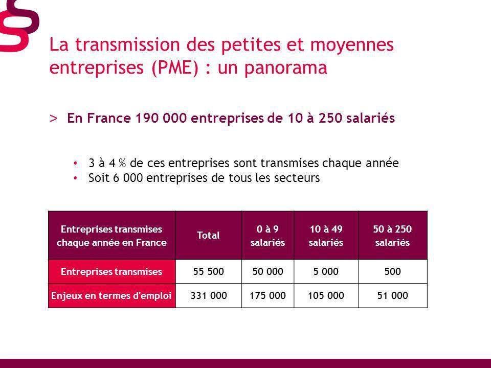 La transmission des petites et moyennes entreprises (PME) : un panorama