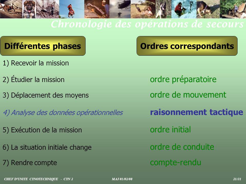 Ordres correspondants