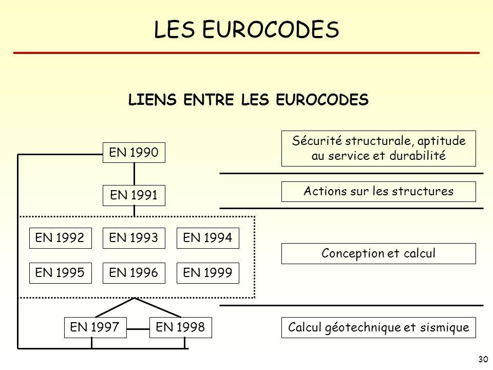 LIENS ENTRE LES EUROCODES
