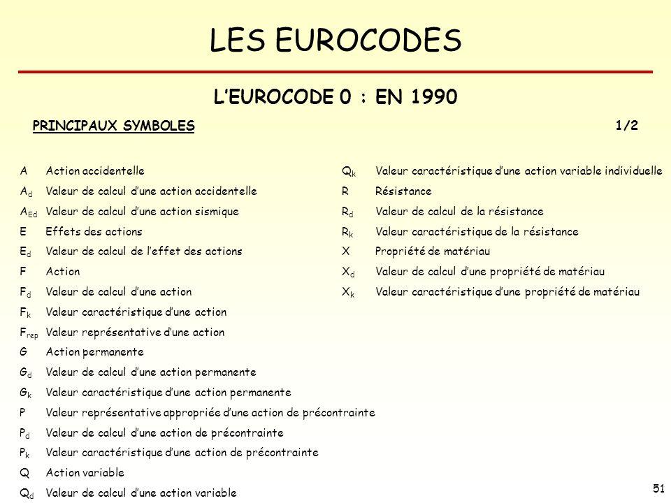 L'EUROCODE 0 : EN 1990 PRINCIPAUX SYMBOLES 1/2