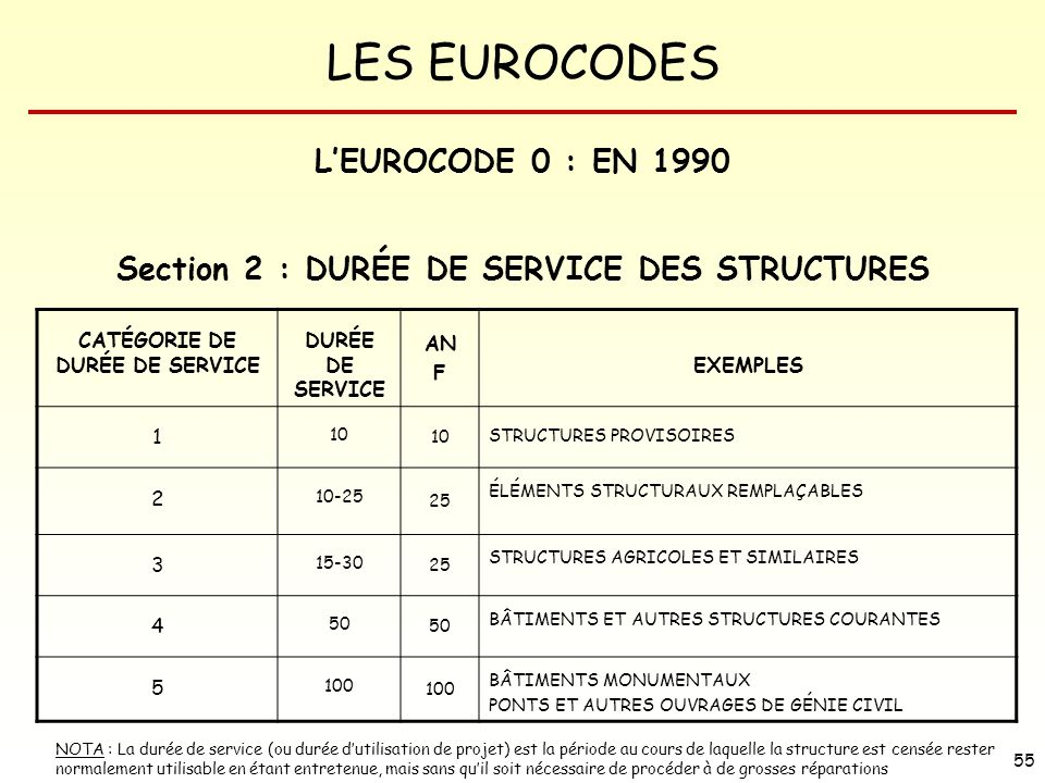 L'EUROCODE 0 : EN 1990 Section 2 : DURÉE DE SERVICE DES STRUCTURES
