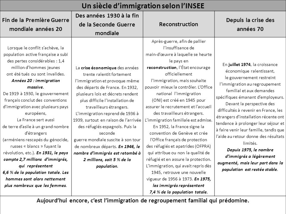 Un siecle d histoire d immigration en france ppt t l charger - Office francaise d immigration et d integration ...