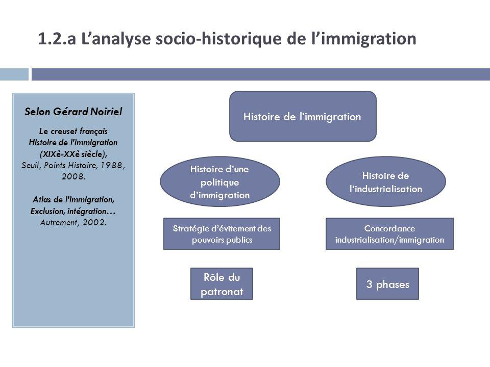 1.2.a L'analyse socio-historique de l'immigration