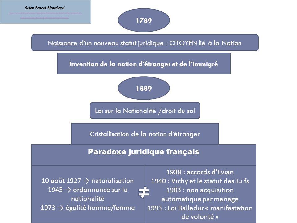 Naissance d'un nouveau statut juridique : CITOYEN lié à la Nation