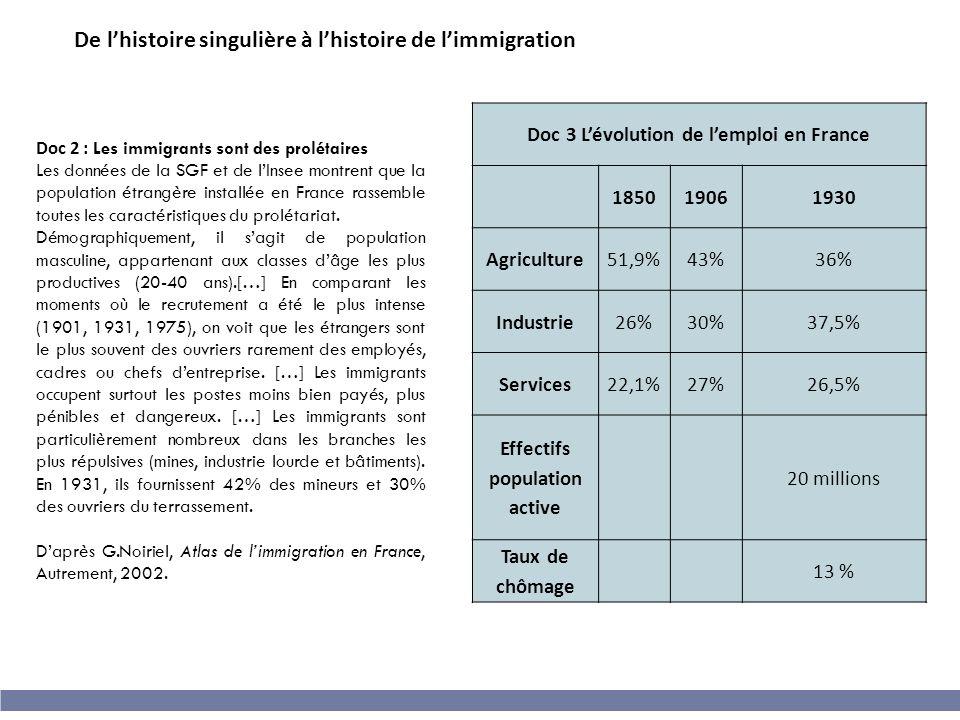 Doc 3 L'évolution de l'emploi en France Effectifs population active