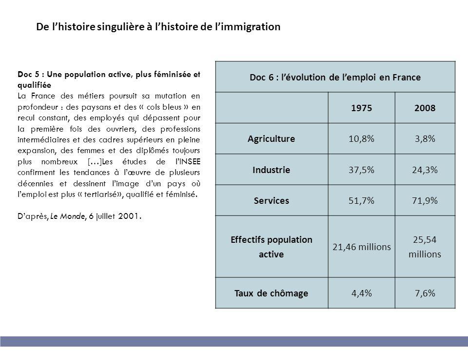 Doc 6 : l'évolution de l'emploi en France Effectifs population active