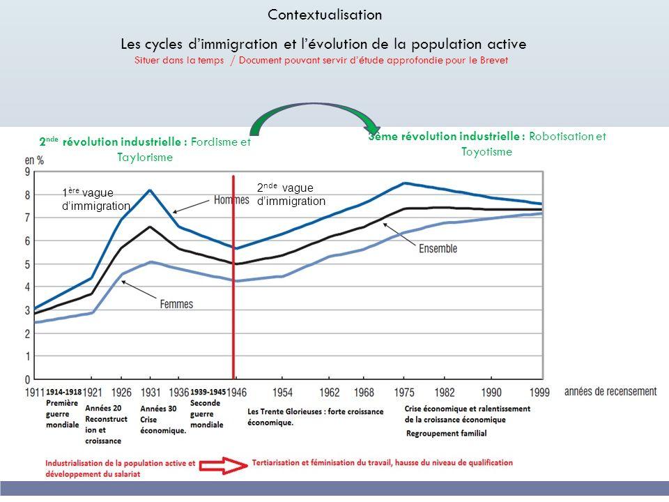 Les cycles d'immigration et l'évolution de la population active