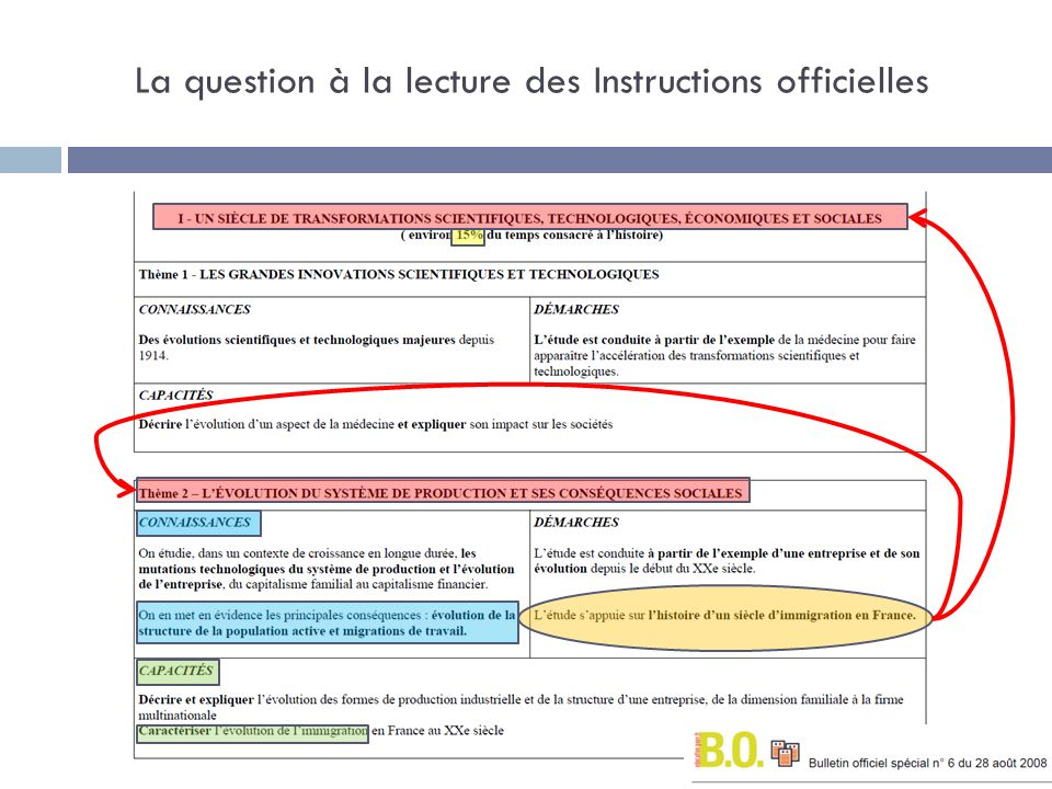 La question à la lecture des Instructions officielles