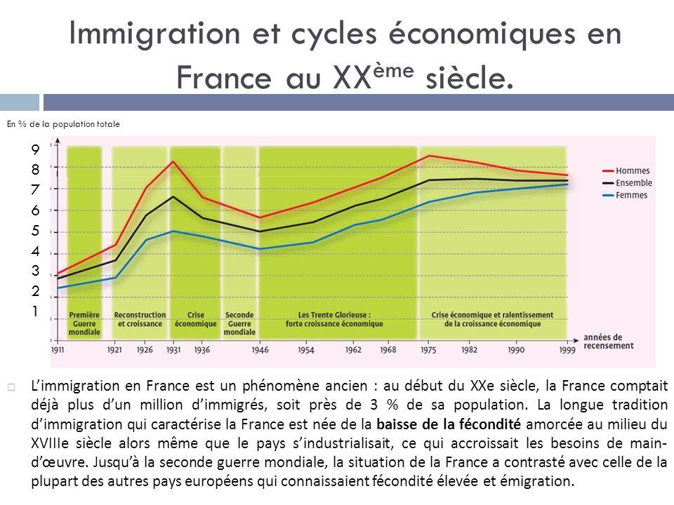 Immigration et cycles économiques en France au XXème siècle.
