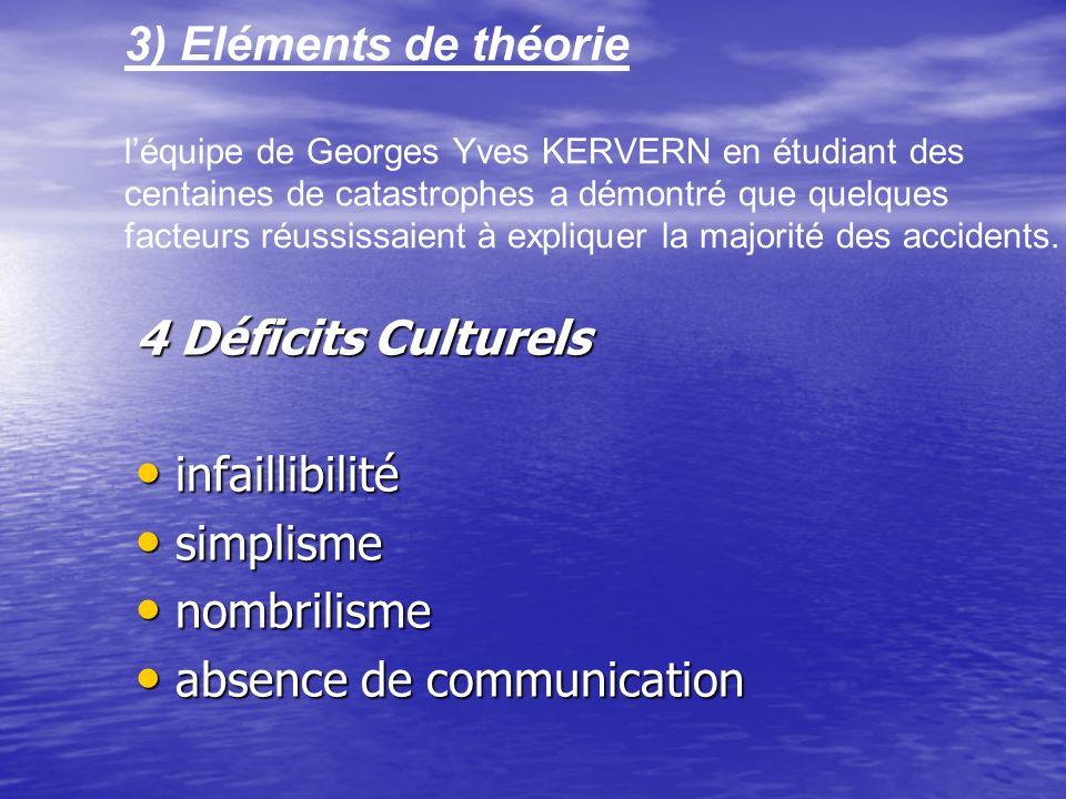 3) Eléments de théorie l'équipe de Georges Yves KERVERN en étudiant des centaines de catastrophes a démontré que quelques facteurs réussissaient à expliquer la majorité des accidents.
