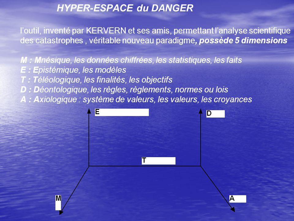 HYPER-ESPACE du DANGER l'outil, inventé par KERVERN et ses amis, permettant l'analyse scientifique des catastrophes , véritable nouveau paradigme, possède 5 dimensions M : Mnésique, les données chiffrées, les statistiques, les faits E : Epistémique, les modèles T : Téléologique, les finalités, les objectifs D : Déontologique, les règles, règlements, normes ou lois A : Axiologique : système de valeurs, les valeurs, les croyances