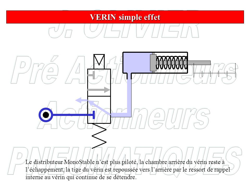 VERIN simple effet