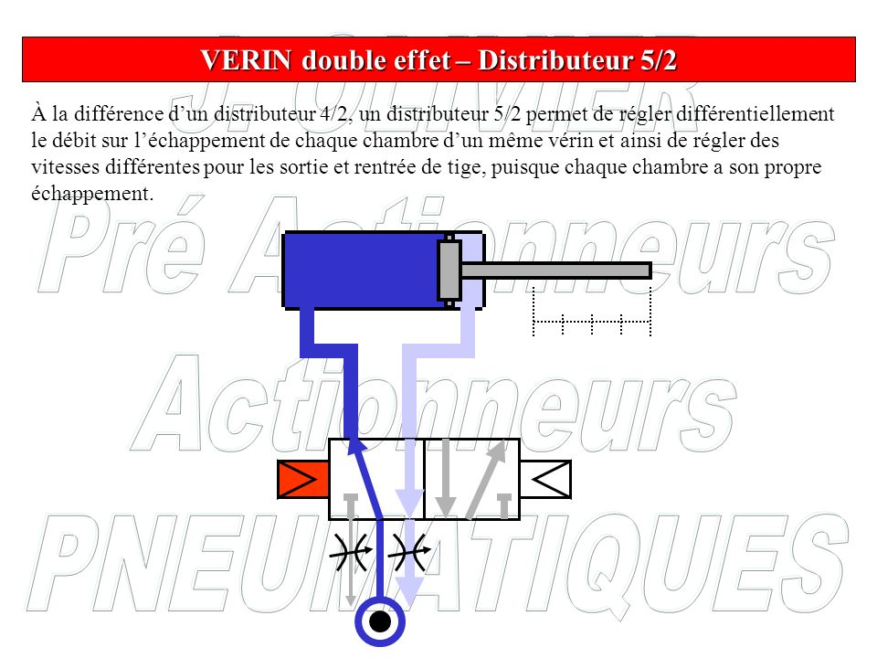 VERIN double effet – Distributeur 5/2
