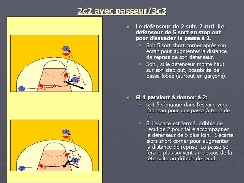 2c2 avec passeur/3c3 Le défenseur de 2 suit. 2 curl. Le défenseur de 5 sort en step out pour dissuader la passe à 2.