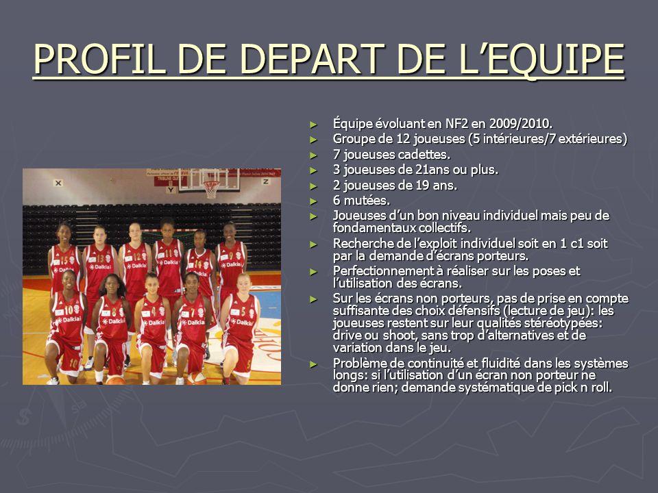 PROFIL DE DEPART DE L'EQUIPE