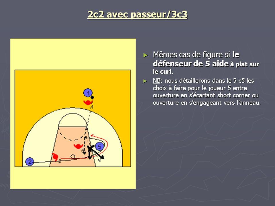 2c2 avec passeur/3c3 Mêmes cas de figure si le défenseur de 5 aide à plat sur le curl.