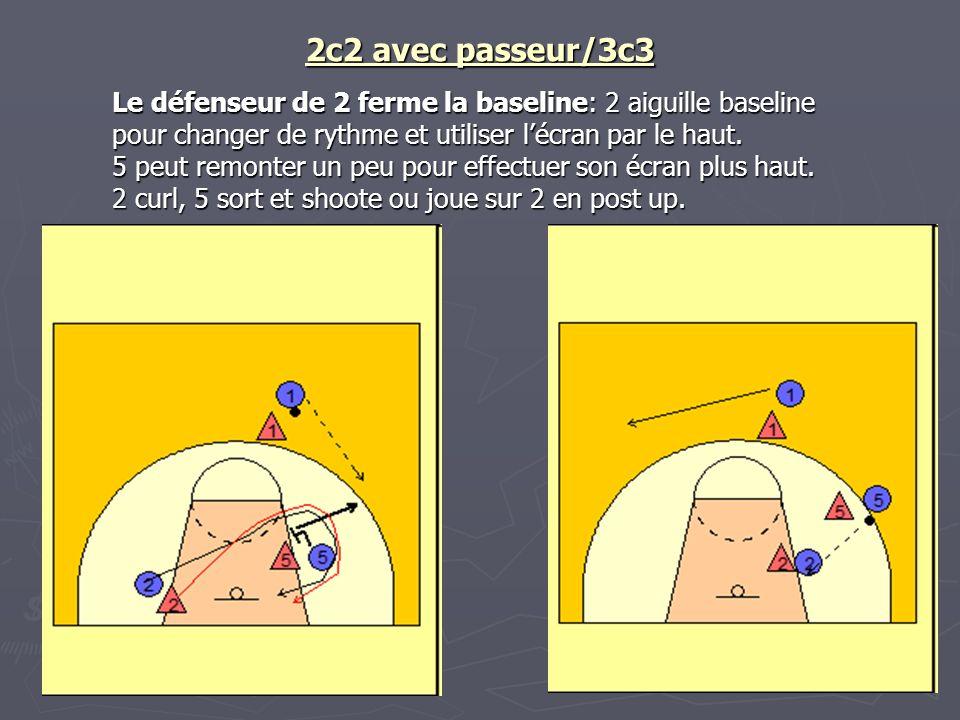 2c2 avec passeur/3c3 Le défenseur de 2 ferme la baseline: 2 aiguille baseline pour changer de rythme et utiliser l'écran par le haut.