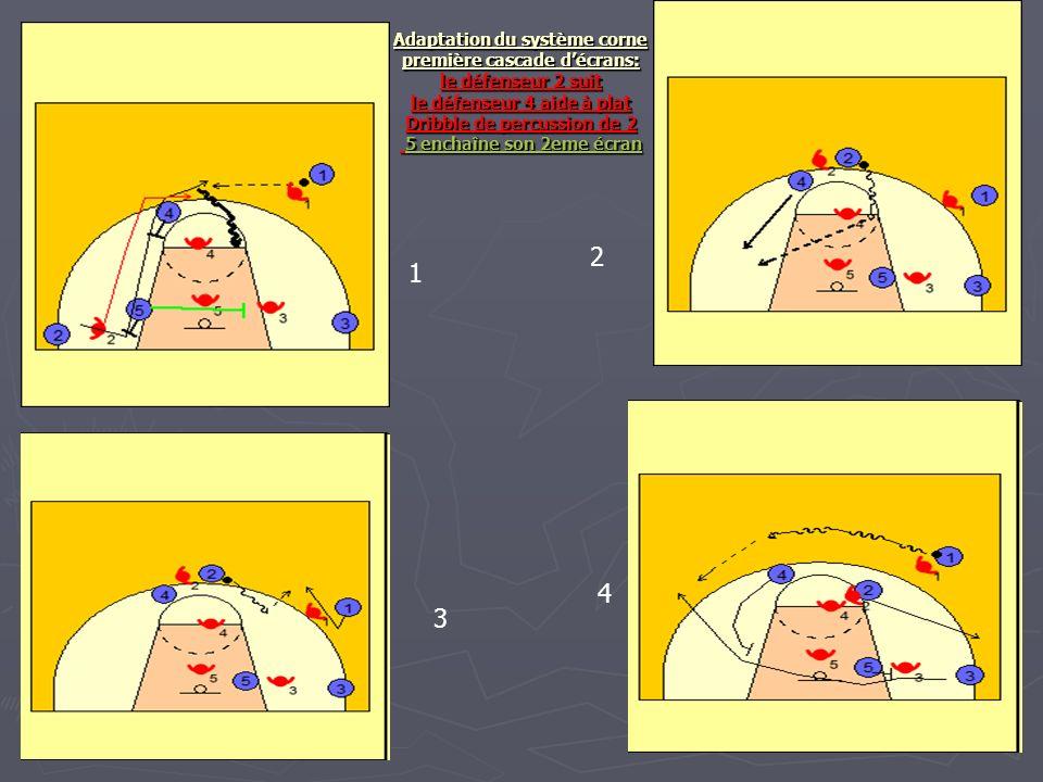 Adaptation du système corne première cascade d'écrans: le défenseur 2 suit le défenseur 4 aide à plat Dribble de percussion de 2 5 enchaîne son 2eme écran