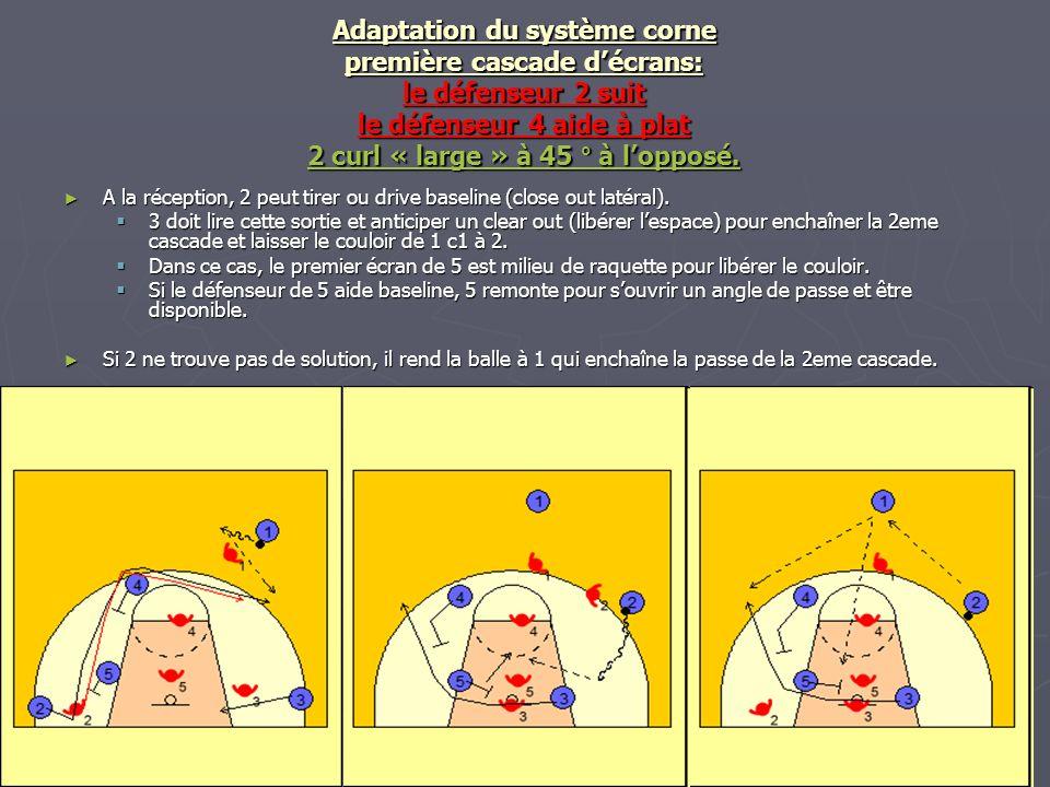 Adaptation du système corne première cascade d'écrans: le défenseur 2 suit le défenseur 4 aide à plat 2 curl « large » à 45 ° à l'opposé.