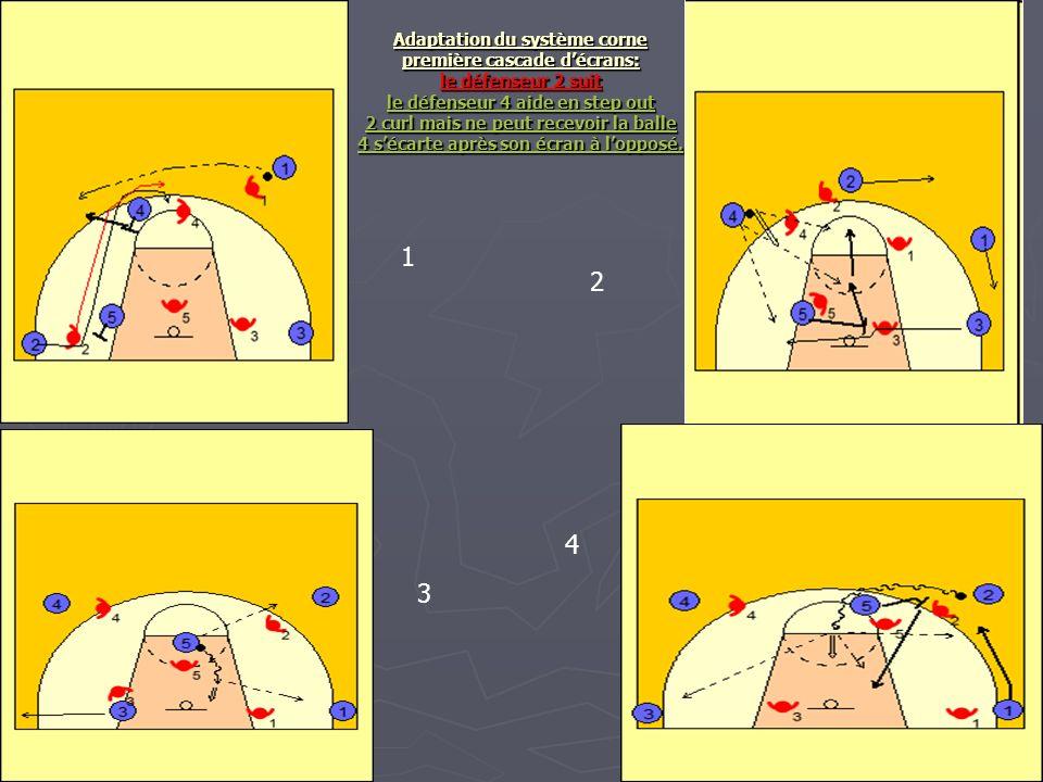 Adaptation du système corne première cascade d'écrans: le défenseur 2 suit le défenseur 4 aide en step out 2 curl mais ne peut recevoir la balle 4 s'écarte après son écran à l'opposé.