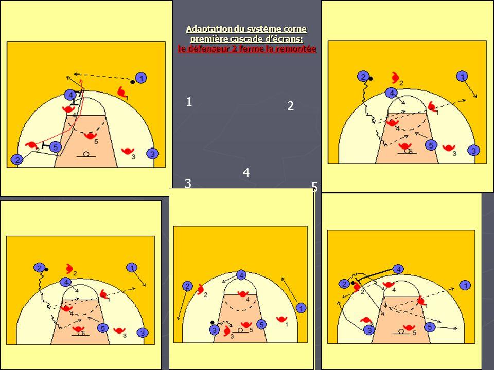 Adaptation du système corne première cascade d'écrans: le défenseur 2 ferme la remontée