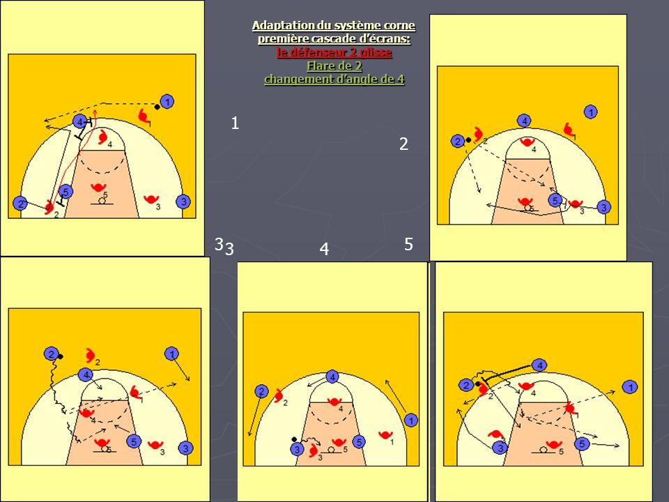 Adaptation du système corne première cascade d'écrans: le défenseur 2 glisse Flare de 2 changement d'angle de 4