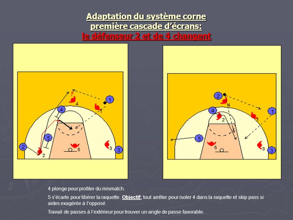 Adaptation du système corne première cascade d'écrans: le défenseur 2 et de 4 changent