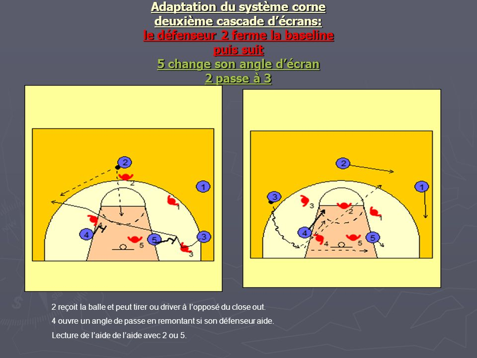 Adaptation du système corne deuxième cascade d'écrans: le défenseur 2 ferme la baseline puis suit 5 change son angle d'écran 2 passe à 3