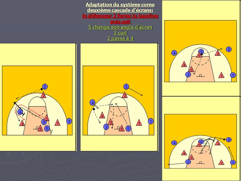 Adaptation du système corne deuxième cascade d'écrans: le défenseur 2 ferme la baseline puis suit 5 change son angle d'écran 3 curl 2 passe à 4