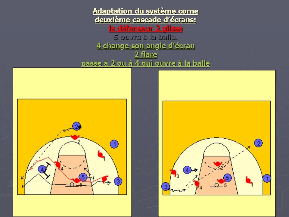 Adaptation du système corne deuxième cascade d'écrans: le défenseur 2 glisse 5 ouvre à la balle.