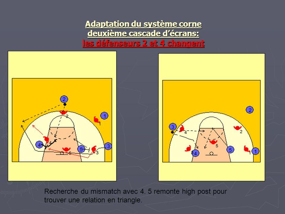 Adaptation du système corne deuxième cascade d'écrans: les défenseurs 2 et 4 changent