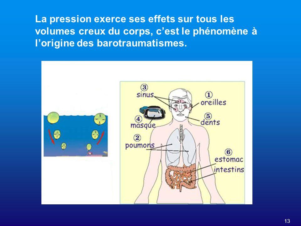 La pression exerce ses effets sur tous les volumes creux du corps, c'est le phénomène à l'origine des barotraumatismes.