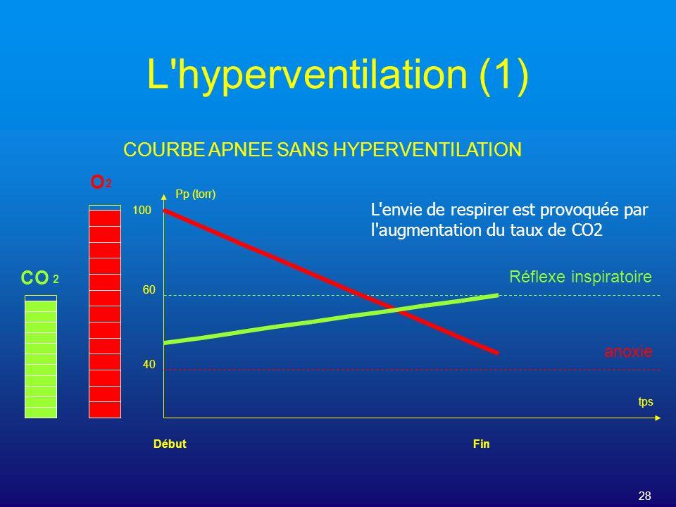 COURBE APNEE SANS HYPERVENTILATION