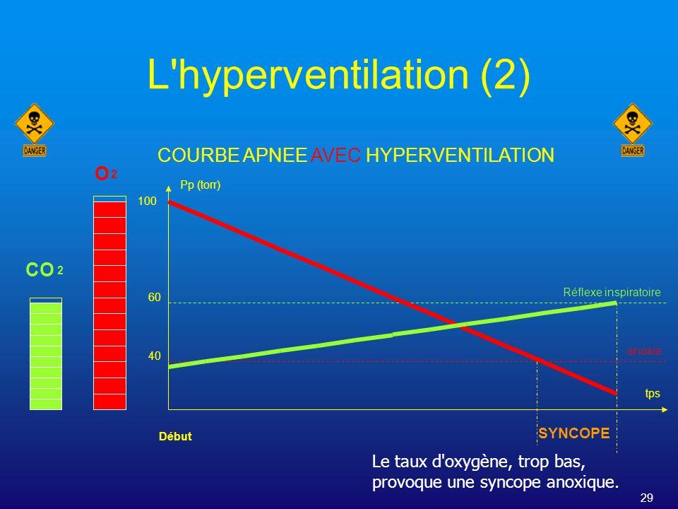 COURBE APNEE AVEC HYPERVENTILATION