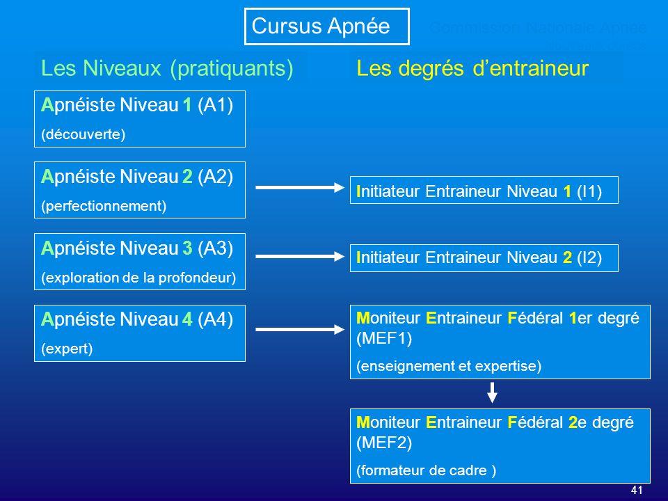 Les Niveaux (pratiquants) Les degrés d'entraineur