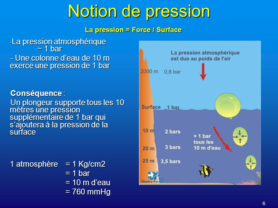 Notion de pression La pression atmosphérique ~ 1 bar