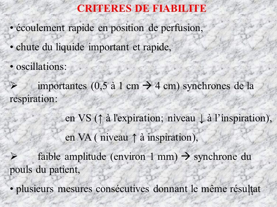 CRITERES DE FIABILITE écoulement rapide en position de perfusion, chute du liquide important et rapide,